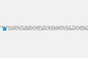 2010 General Election result in Faversham & Kent Mid